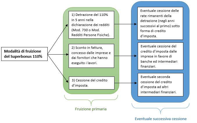 Aldo Cadau Commercialisti Sardegna Superbonus edilizia